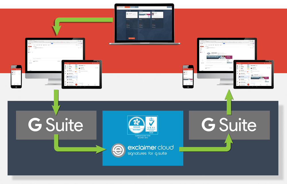 Come aggiungere una firma Gmail professionale con l'aiuto di Exclaimer Cloud - Signatures for G Suite.